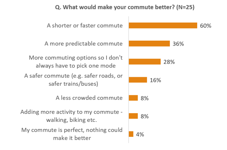 What would make your commute better
